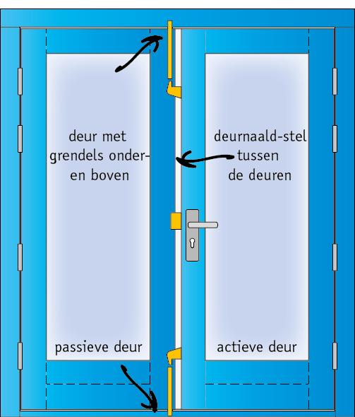 Schema deuren
